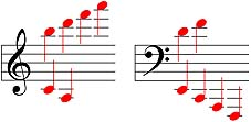read ledger line notes diagram
